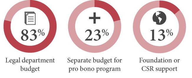 Budget Formulation