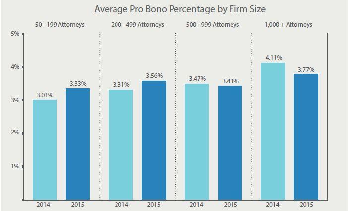 avg pro bono by size